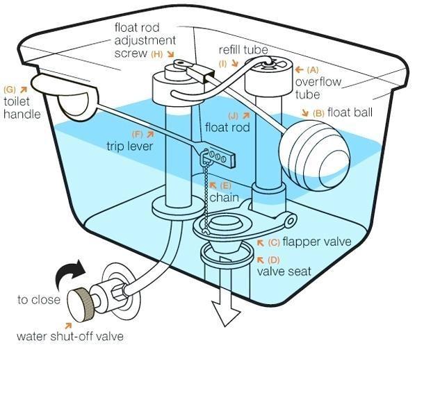 toilet parts diagram